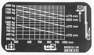 electric stacker load chart
